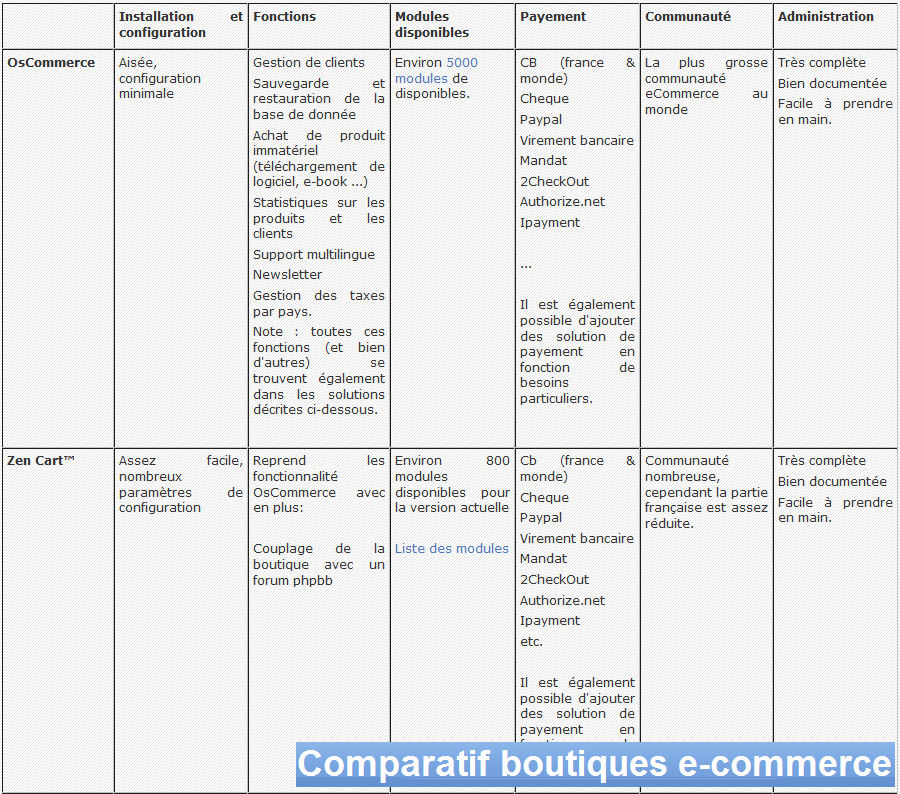 Comparatif site rencontre